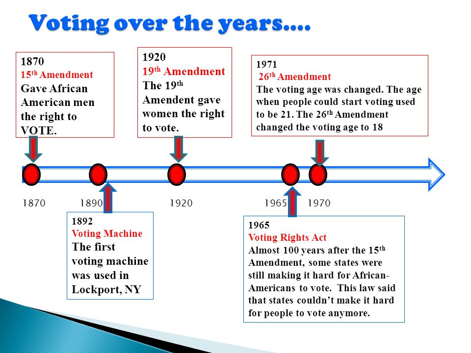 Voting over the years…. 1920 1870 19th Amendment