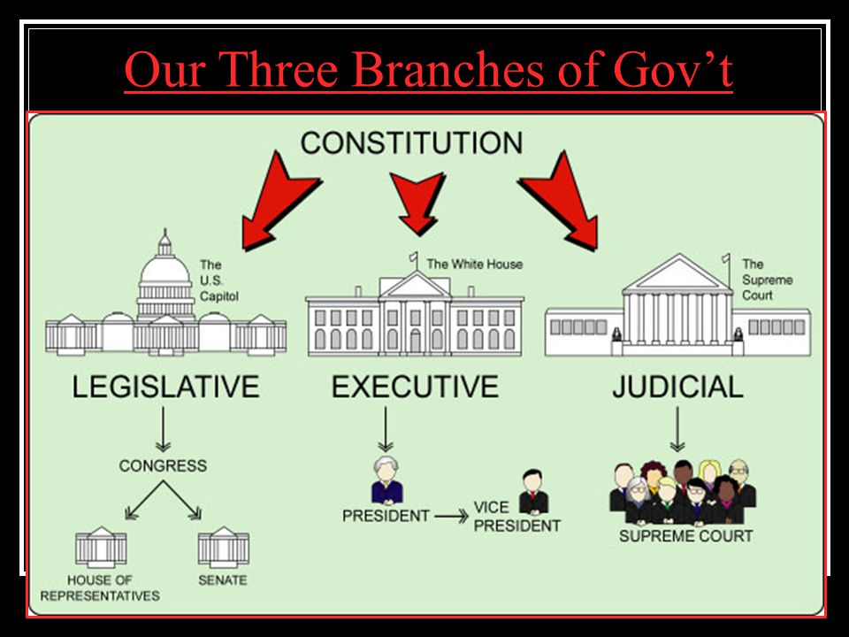 Our Three Branches of Gov't
