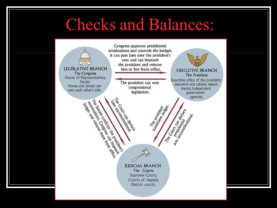 Checks and Balances: