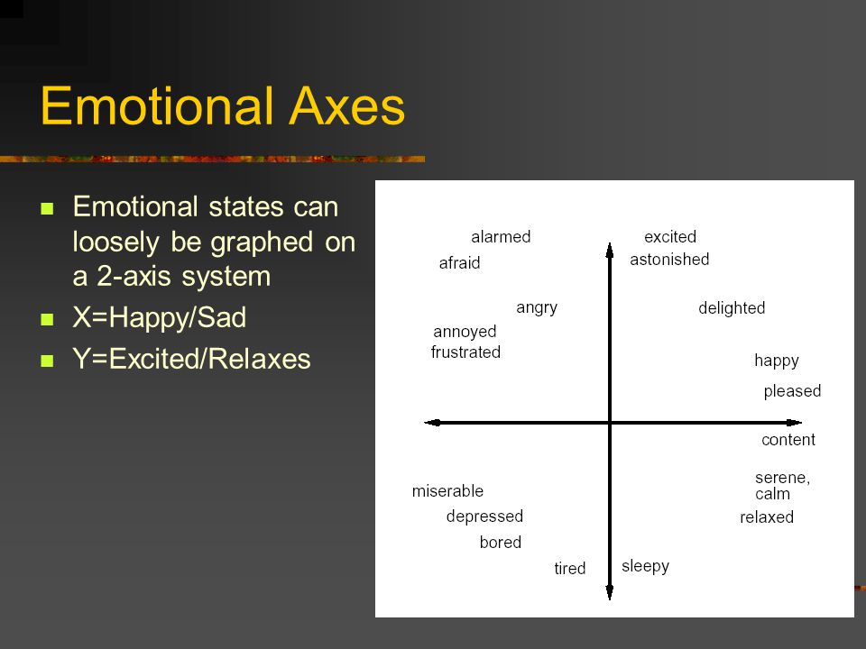 Emotional Axes Emotional states can loosely be graphed on a 2-axis system.