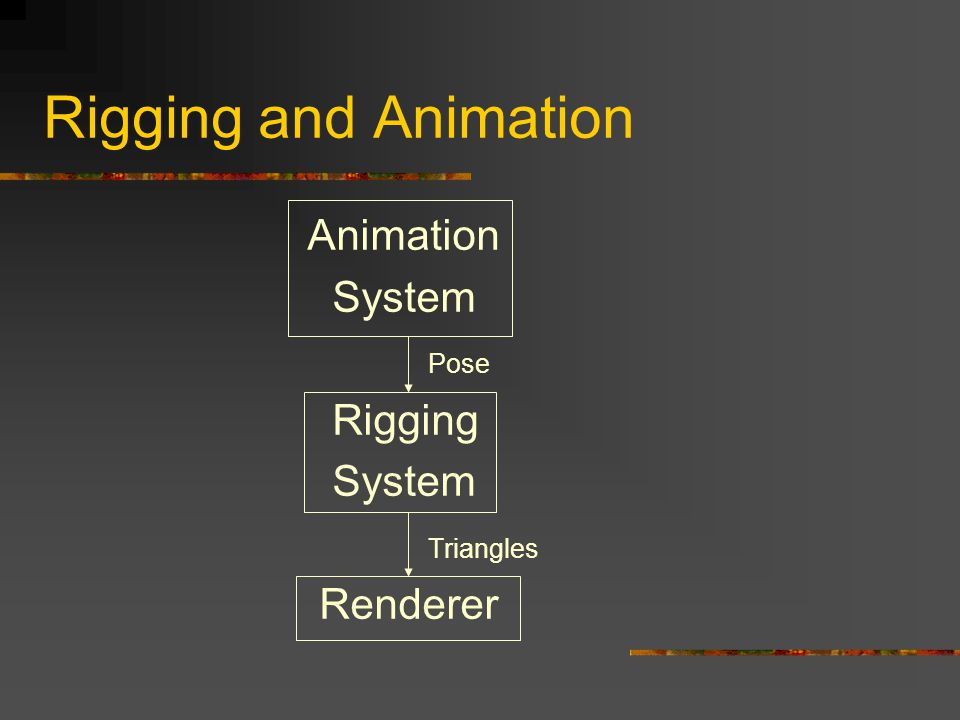 Rigging and Animation Animation System Pose Rigging Triangles Renderer