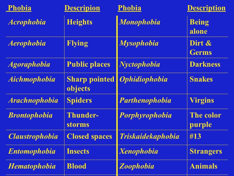 Phobia Descripion Phobia Description