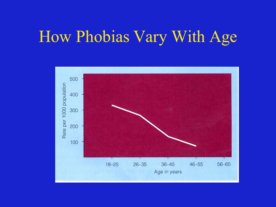 How Phobias Vary With Age