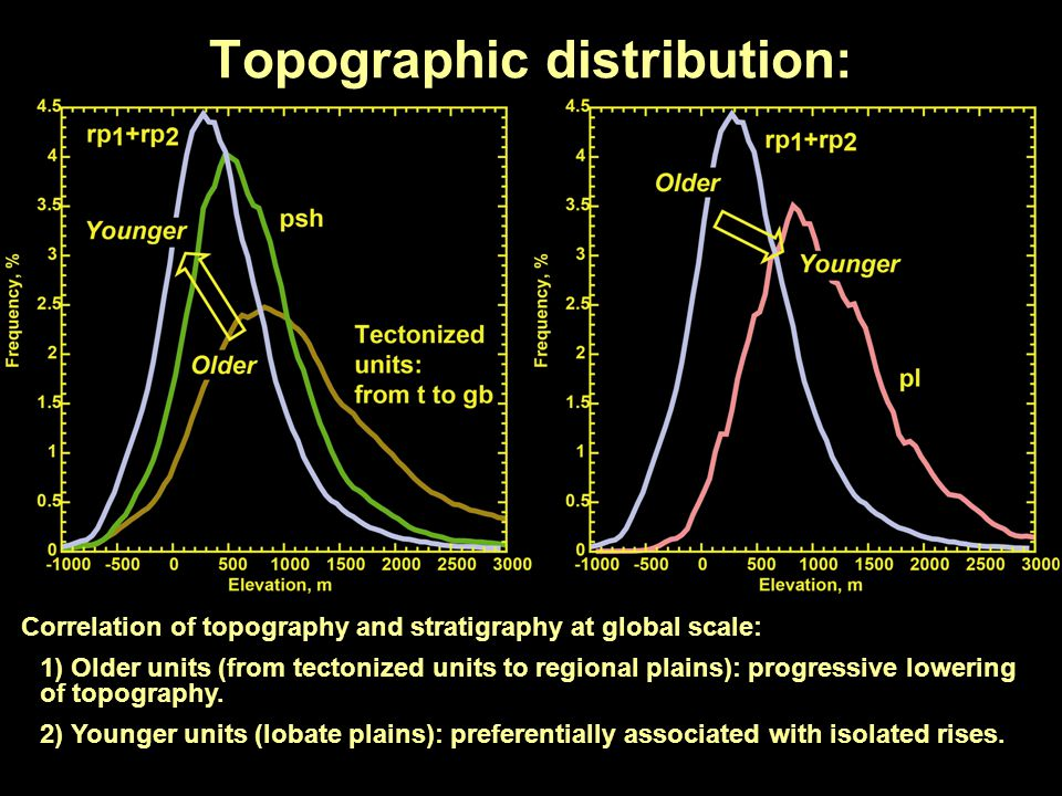 Topographic distribution: