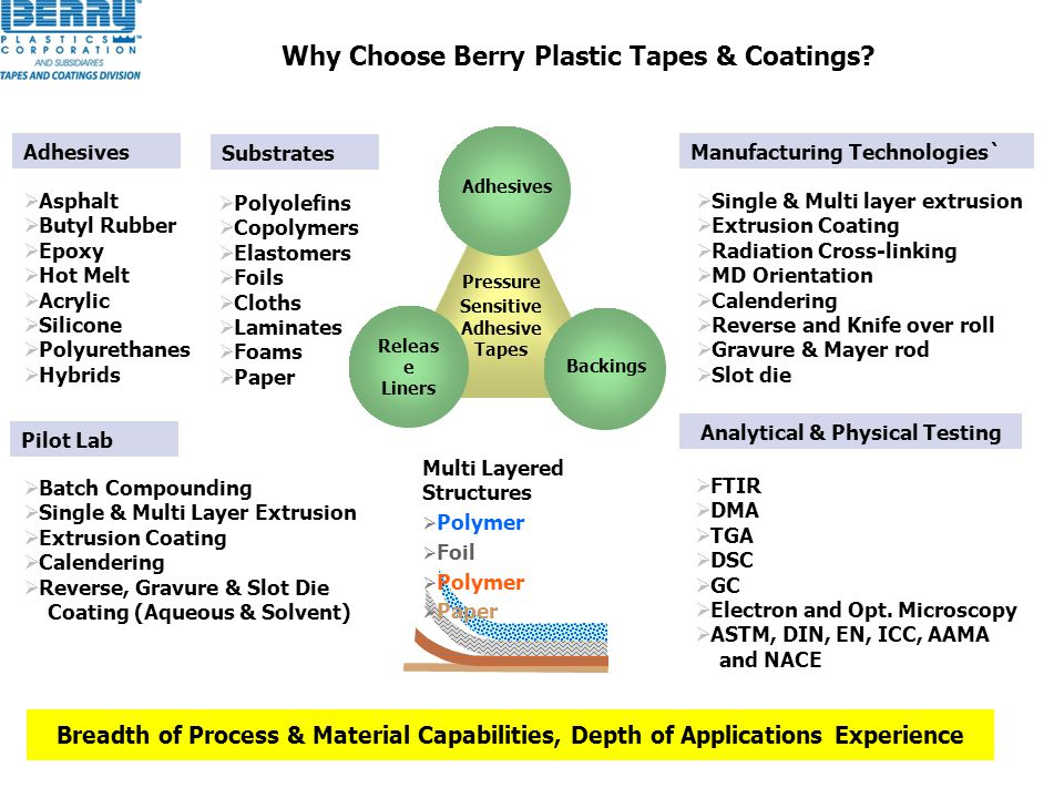 Why Choose Berry Plastic Tapes & Coatings