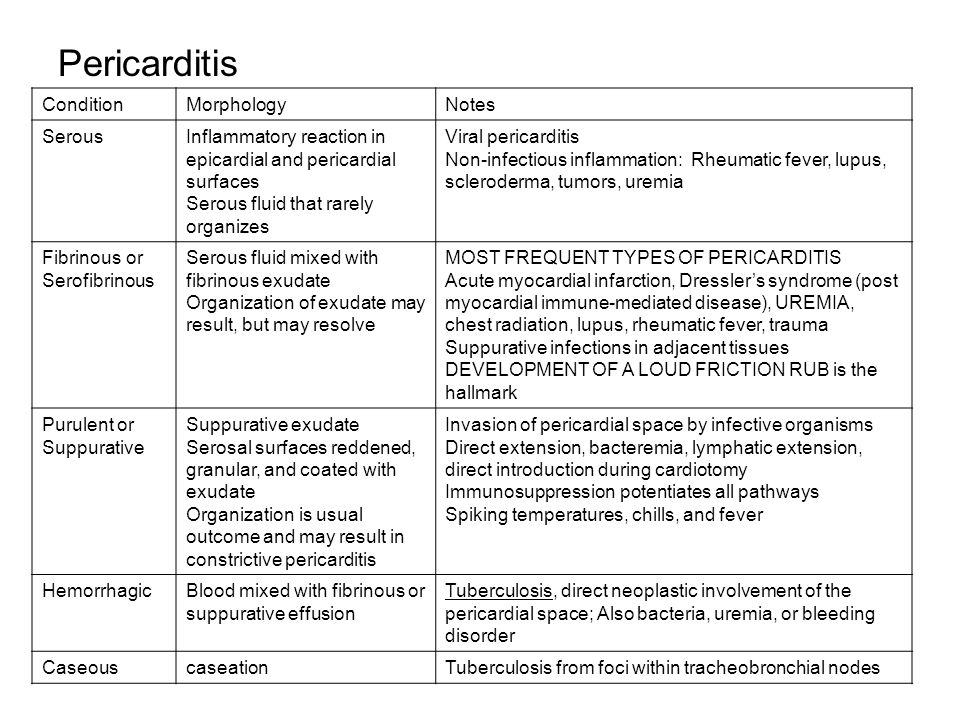 Pericarditis Condition Morphology Notes Serous