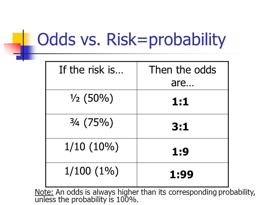 Odds vs. Risk=probability