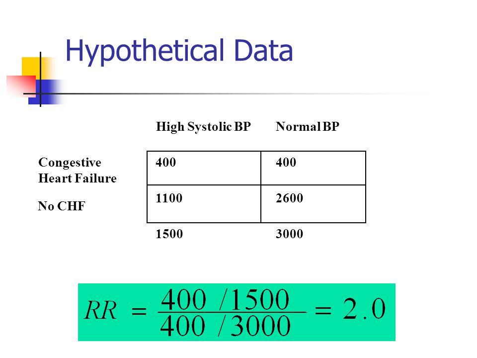 Hypothetical Data Normal BP Congestive Heart Failure No CHF 1500 3000
