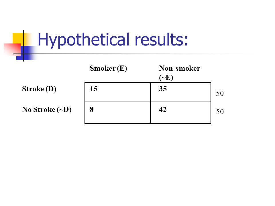 Hypothetical results: