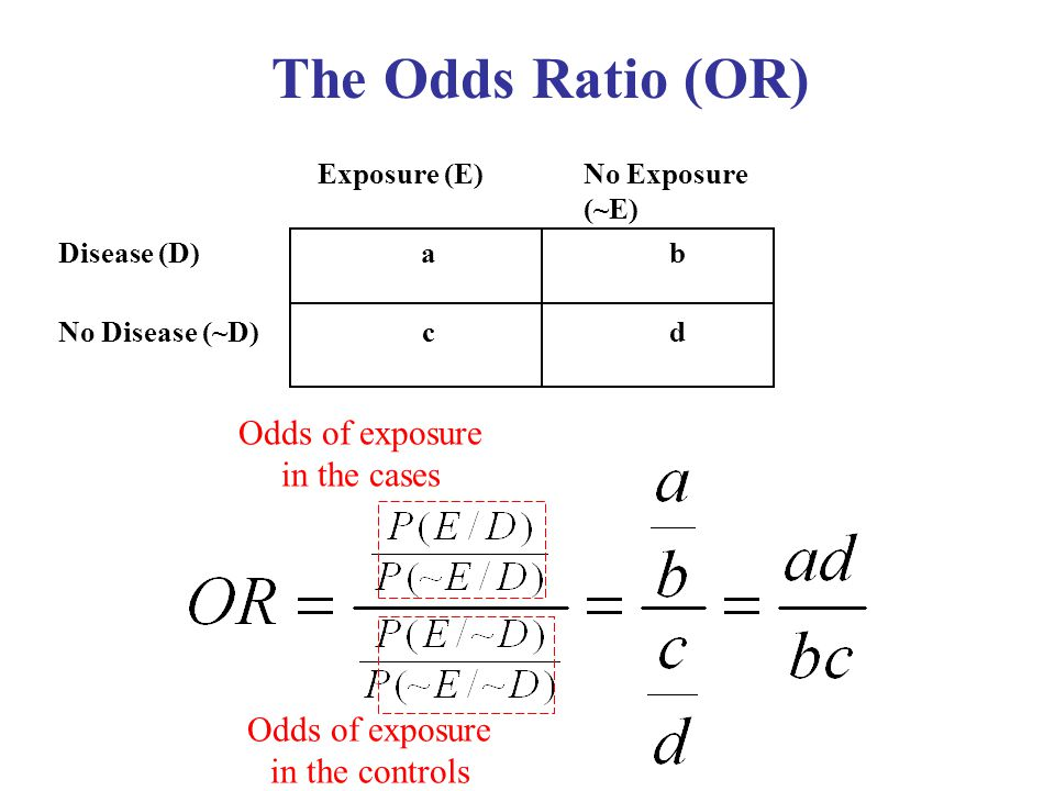 The Odds Ratio (OR) Odds of exposure in the cases