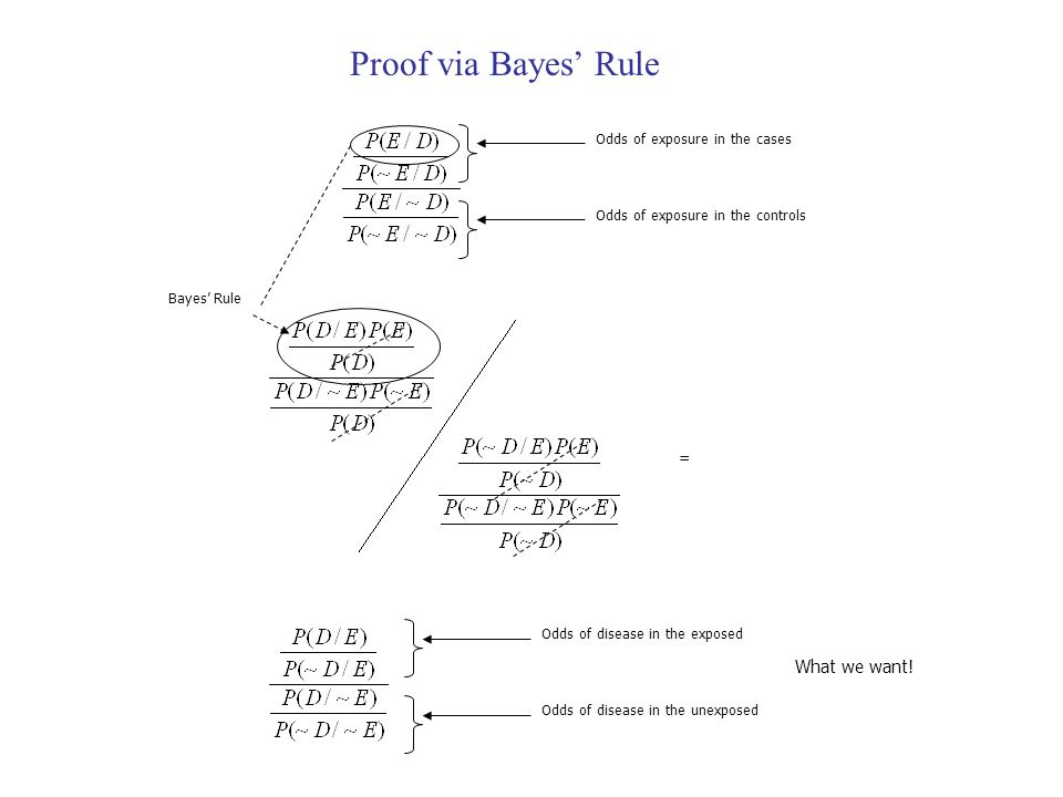 Proof via Bayes' Rule What we want! = Odds of exposure in the cases