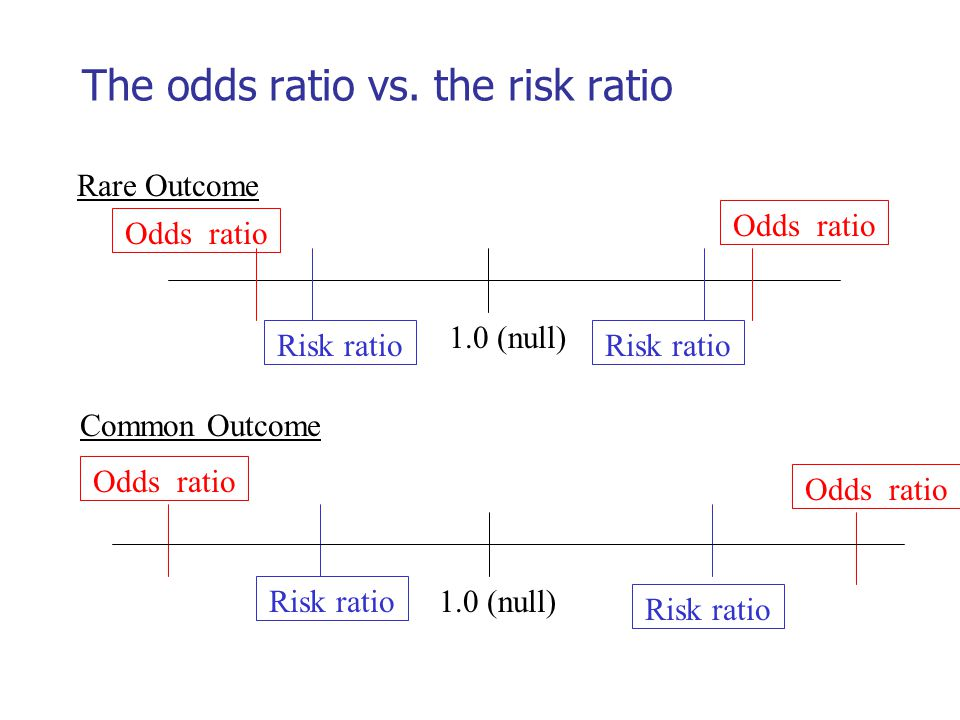 The odds ratio vs. the risk ratio