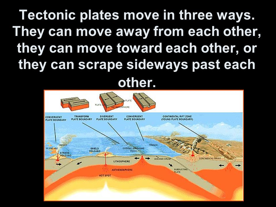 Tectonic plates move in three ways