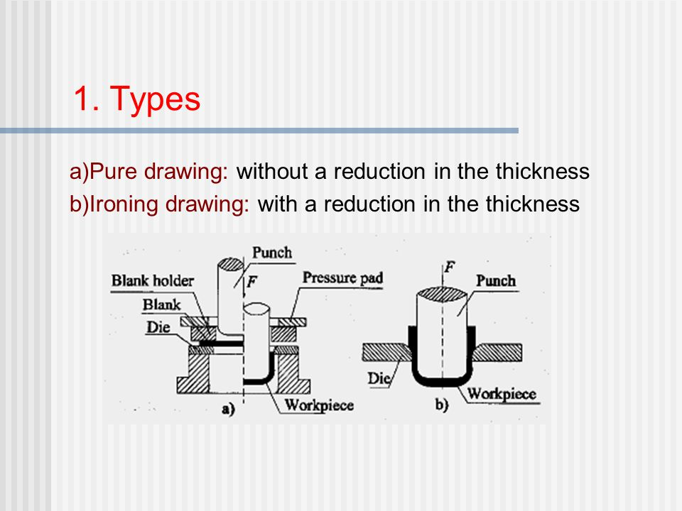 1. Types a)Pure drawing: without a reduction in the thickness