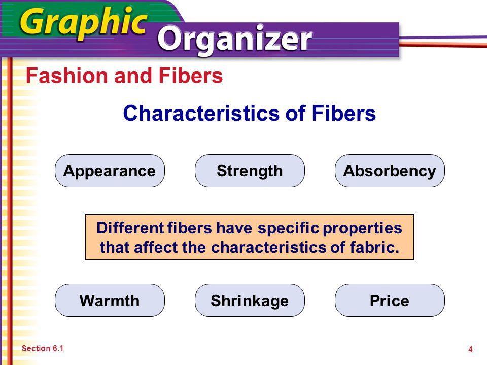 Characteristics of Fibers