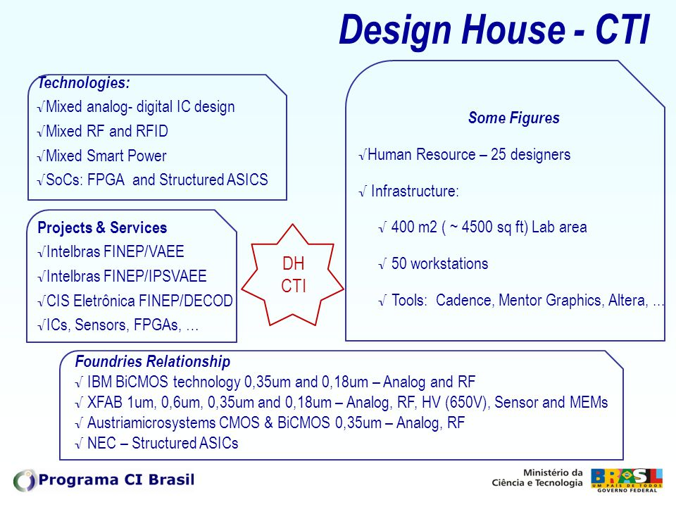 Design House - CTI DH CTI Technologies: