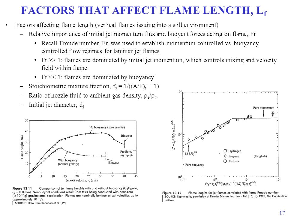 FACTORS THAT AFFECT FLAME LENGTH, Lf