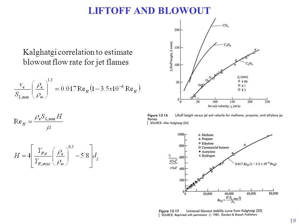 LIFTOFF AND BLOWOUT Kalghatgi correlation to estimate