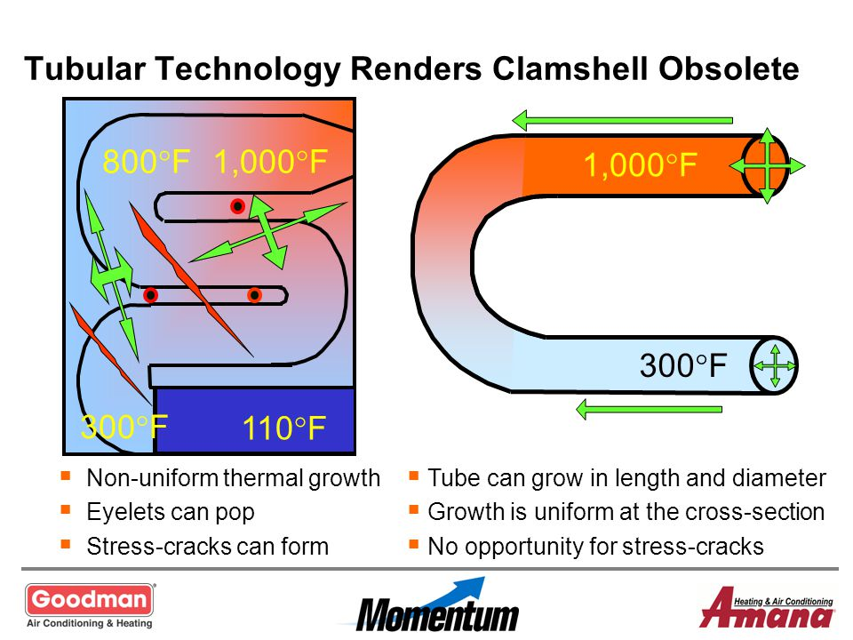 Tubular Technology Renders Clamshell Obsolete