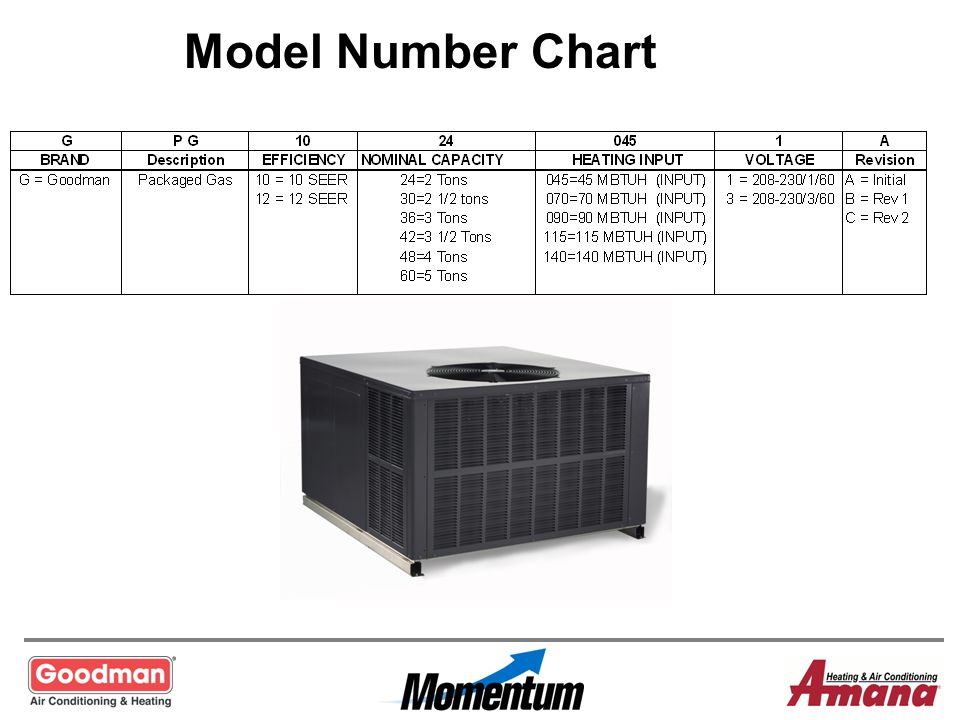 Model Number Chart
