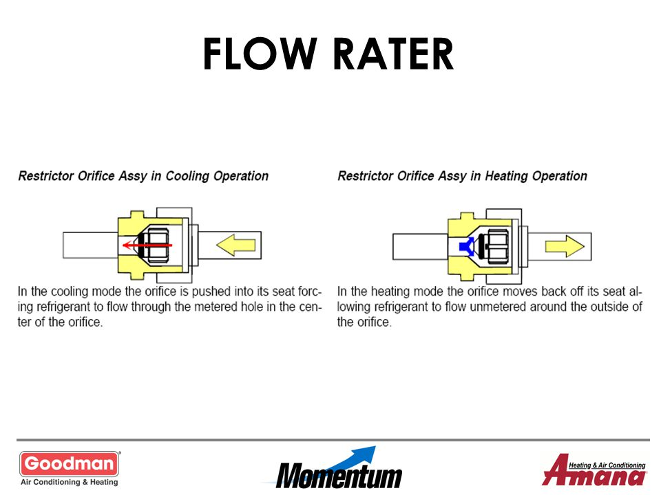 FLOW RATER