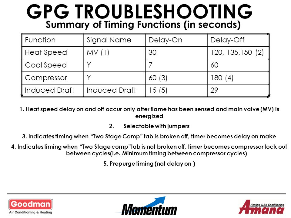 GPG TROUBLESHOOTING Summary of Timing Functions (in seconds) Function