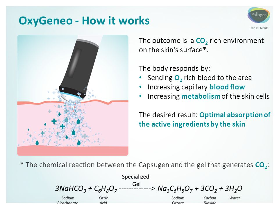 OxyGeneo - How it works The outcome is a CO2 rich environment on the skin s surface*. The body responds by: