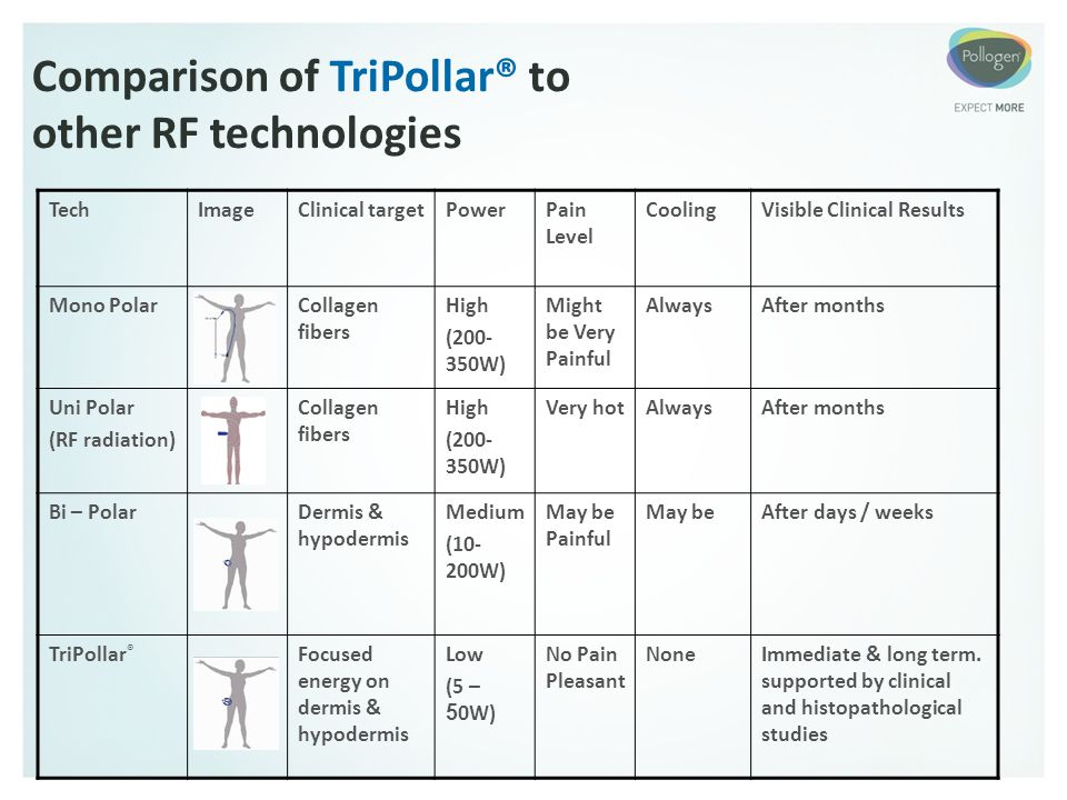 Comparison of TriPollar® to other RF technologies