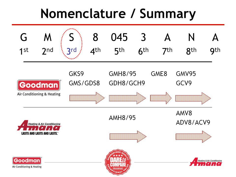 Nomenclature / Summary
