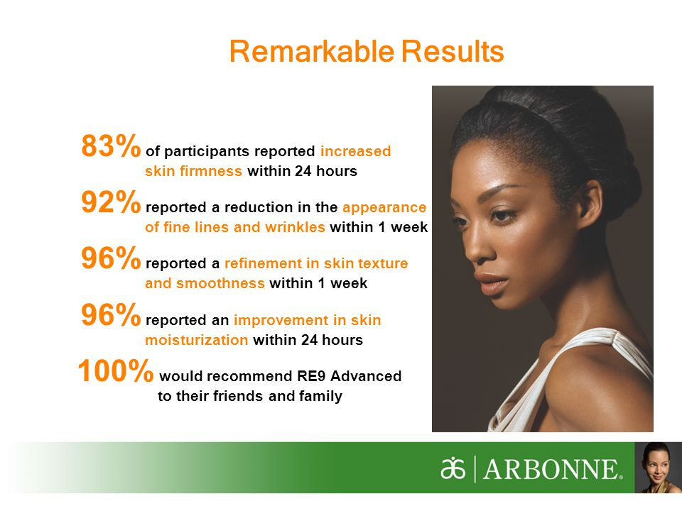 83% of participants reported increased skin firmness within 24 hours