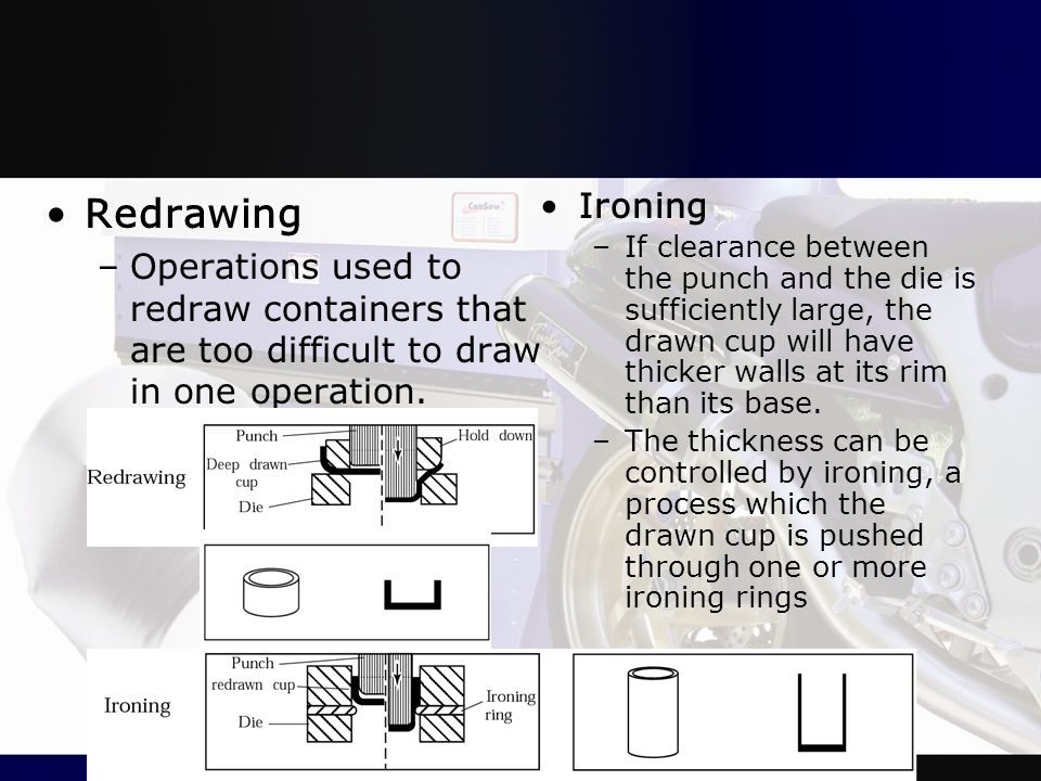 Redrawing Operations used to redraw containers that are too difficult to draw in one operation. Ironing.