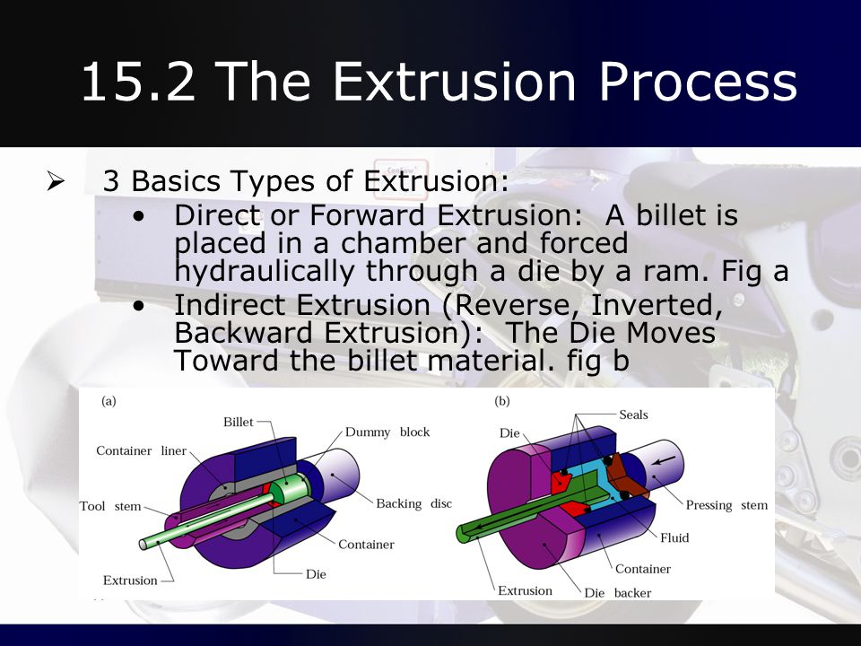 15.2 The Extrusion Process 3 Basics Types of Extrusion: