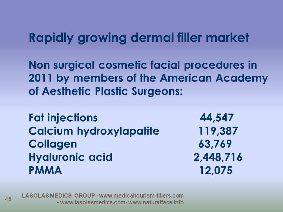 Rapidly growing dermal filler market