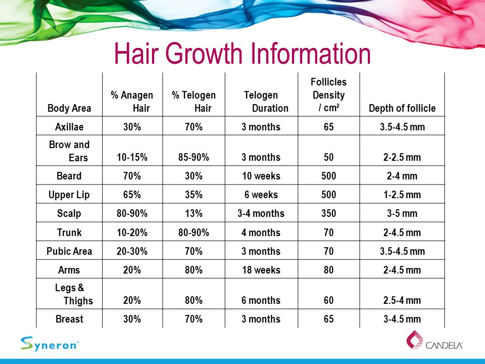 Hair Growth Information