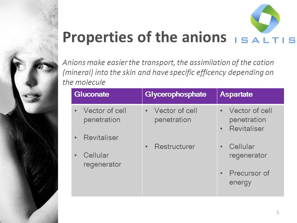 Properties of the anions