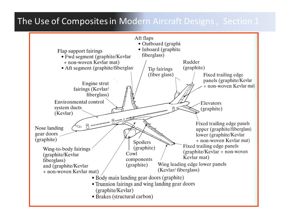 The Use of Composites in Modern Aircraft Designs , Section 1