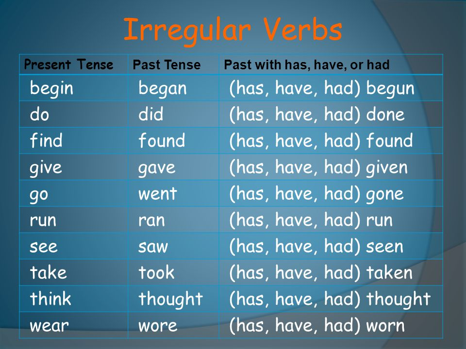 Irregular Verbs begin began (has, have, had) begun do did