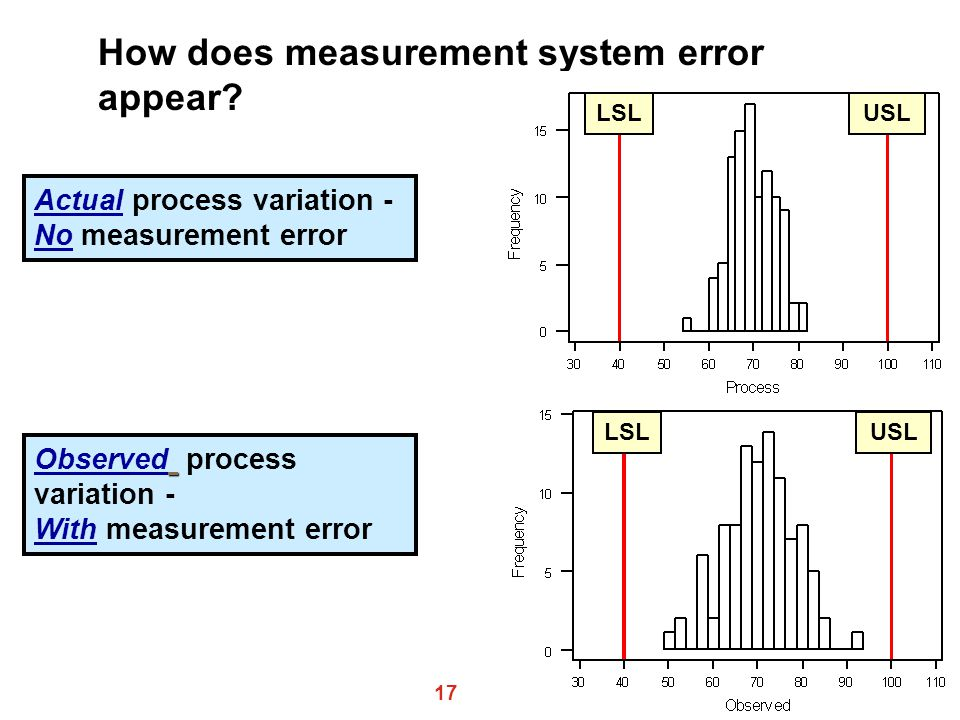 How does measurement system error appear