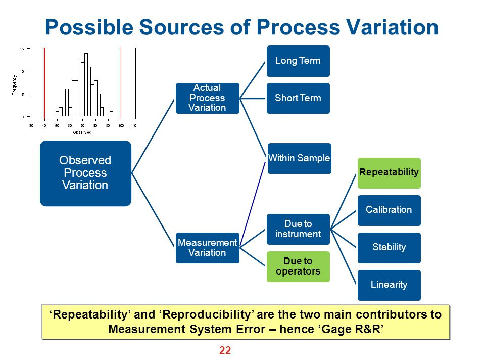 Possible Sources of Process Variation