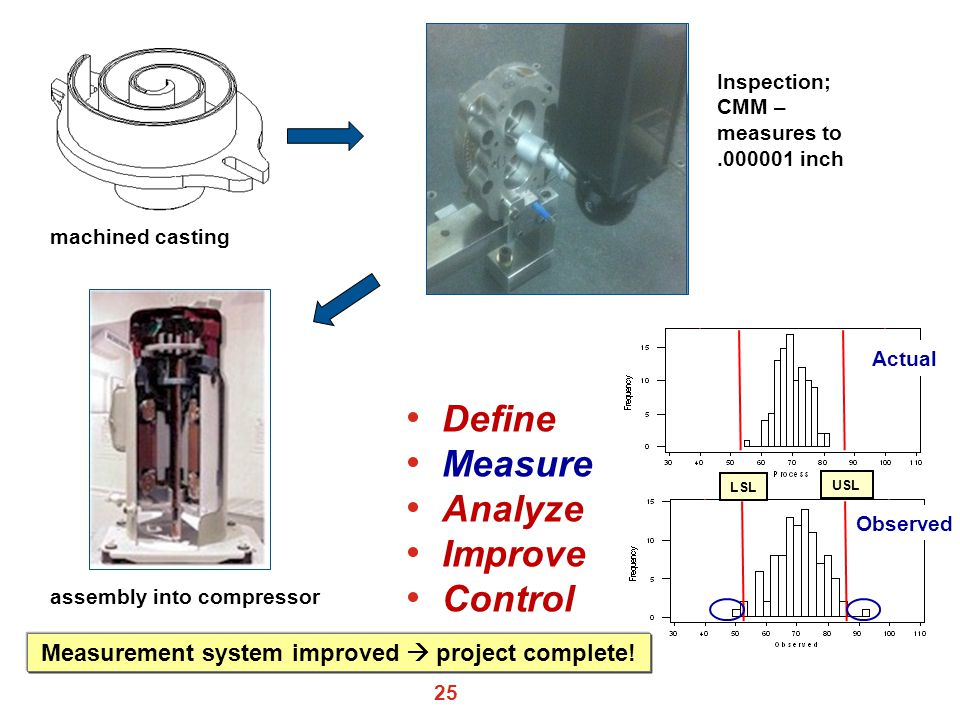 Measurement system improved  project complete!