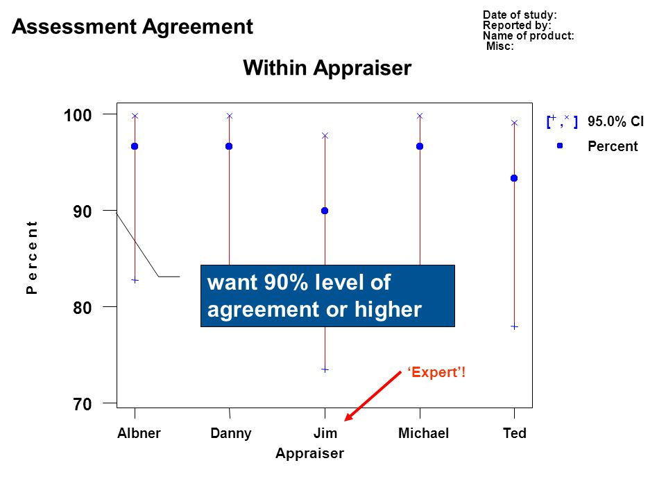 want 90% level of agreement or higher