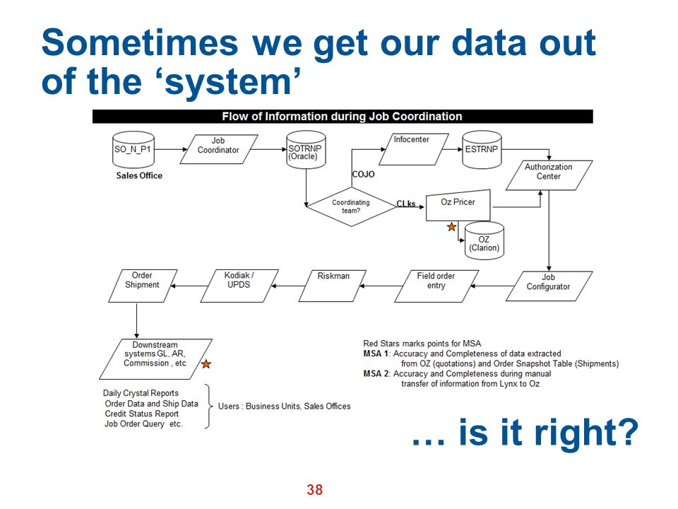 Sometimes we get our data out of the 'system'