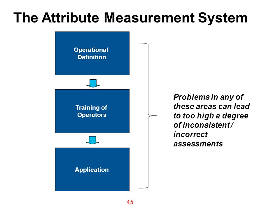 The Attribute Measurement System