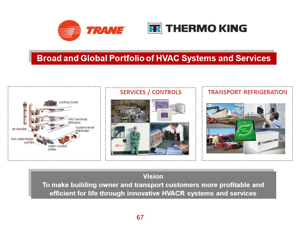 Broad and Global Portfolio of HVAC Systems and Services