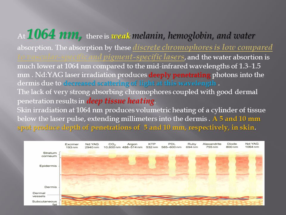 At 1064 nm, there is weak melanin, hemoglobin, and water absorption