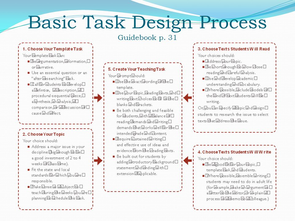 Basic Task Design Process Guidebook p. 31