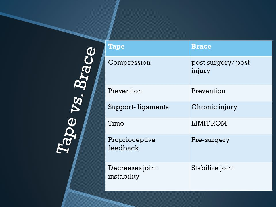 Tape vs. Brace Tape Brace Compression post surgery/ post injury