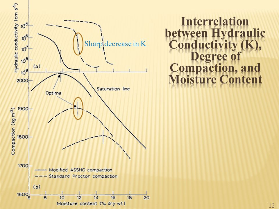 Interrelation between Hydraulic Conductivity (K), Degree of Compaction, and Moisture Content