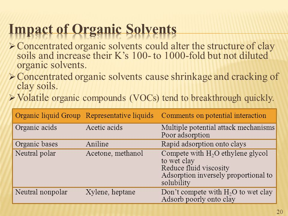 Impact of Organic Solvents