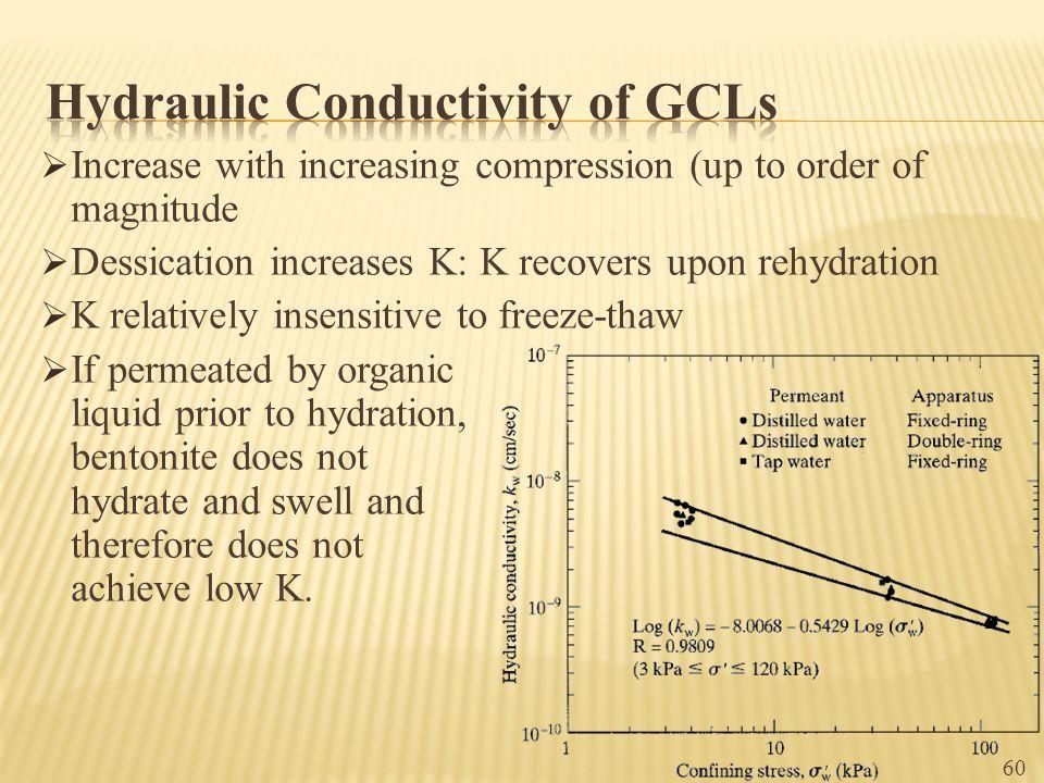 Hydraulic Conductivity of GCLs
